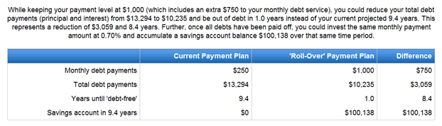 Debt Payoff Calculator How to Use One Married with Debt – Debt Payoff Calculator