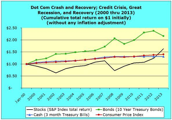 Dot Com Crash and Recovery, Credit Crisis, Great Recession, and Recovery 2000 through 2013 inflationary dollars