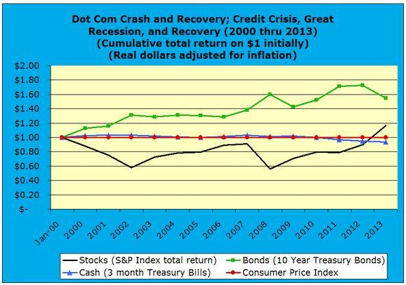 Dot Com Crash and Recovery, Credit Crisis, Great Recession, and Recovery 2000 through 2013 real dollars