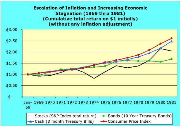 Escalation of Inflation and Increasing Economic Stagnation 1969 through 1981 inflationary dollars