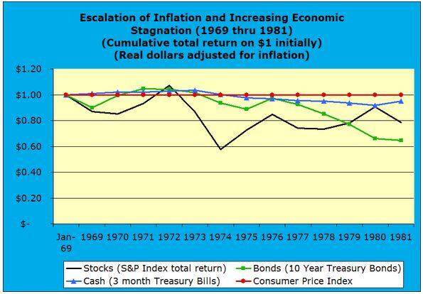 Escalation of Inflation and Increasing Economic Stagnation 1969 through 1981 real dollars