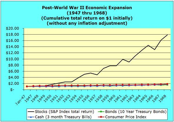 Post-World War II Economic Expansion 1947 through 1968 inflationary dollars