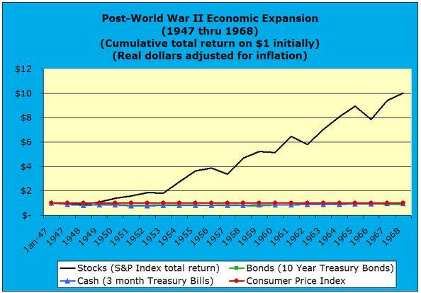 Post-World War II Economic Expansion 1947 through 1968 real dollars