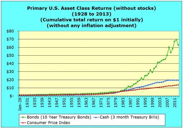 Primary U.S. Asset Class Returns without stocks 1928 to 2013 inflationary dollars