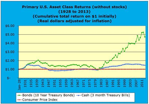 Primary U.S. Asset Class Returns without stocks 1928 to 2013 real dollars
