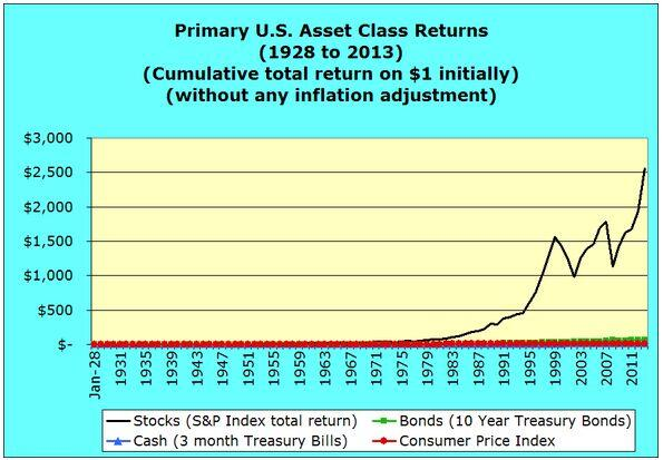 Primary U.S. Asset Class Returns 1928 to 2013 inflationary dollars