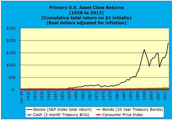 Primary U.S. Asset Class Returns 1928 to 2013 real dollars