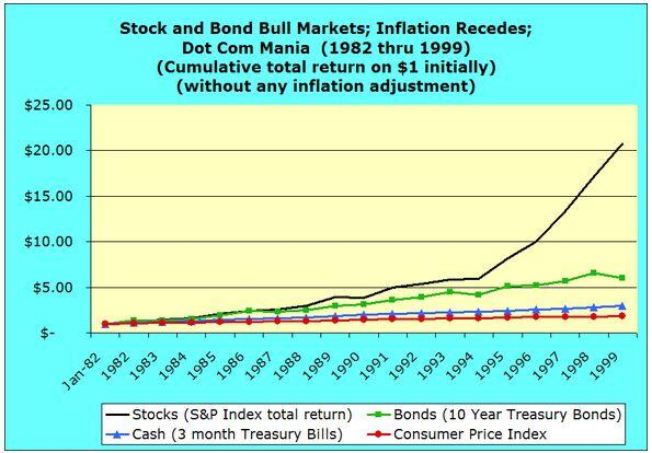 Stock and Bond Bull Markets, Inflation Recedes, Dot Com Mania 1982 through 1999 inflationary dollars