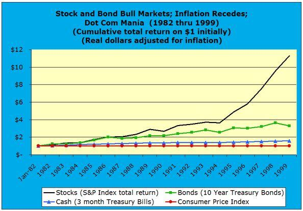 Stock and Bond Bull Markets, Inflation Recedes, Dot Com Mania 1982 through 1999 real dollars