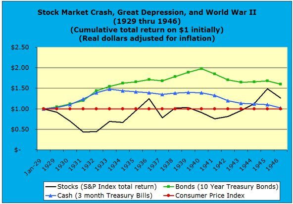 Stock Market Crash, Great Depression, and World War II 1929 through 1946 real dollars