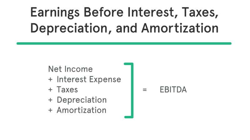 EBITDA Meaning Defined: Formula to Calculate Margin